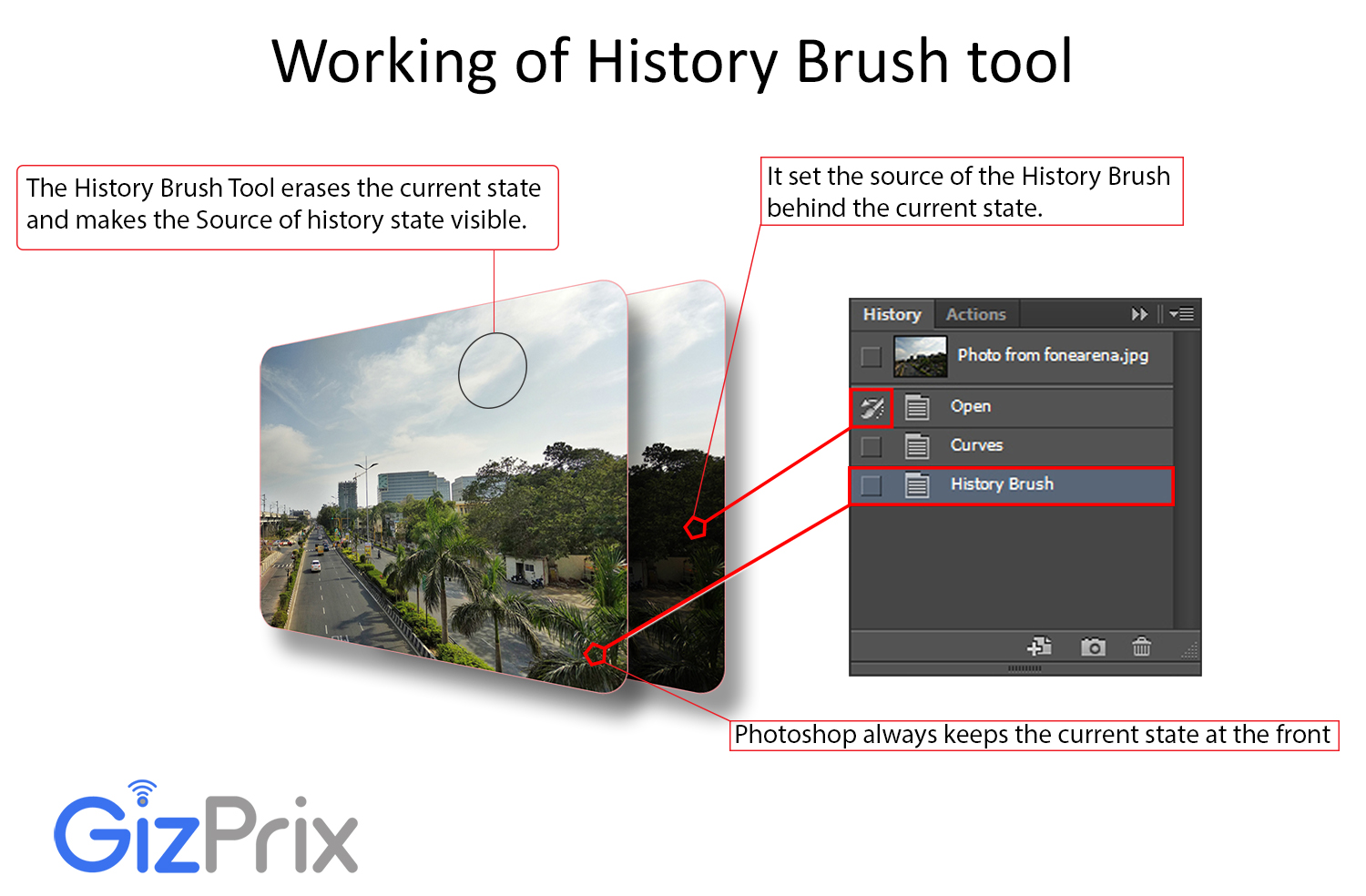 Working of History Brush Tool