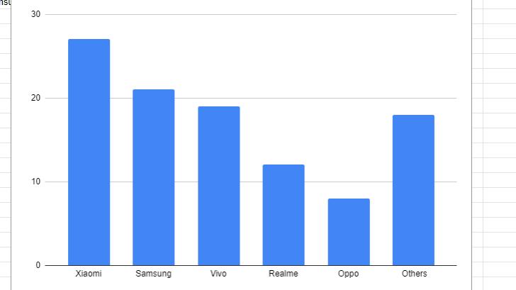 Smartphone Market graph