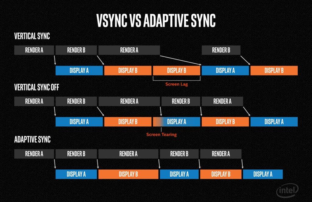 NVIDIA G Sync vs Intel Adaptive Sync
